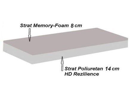 Structura Silver Memory 14+8 125x200 cm